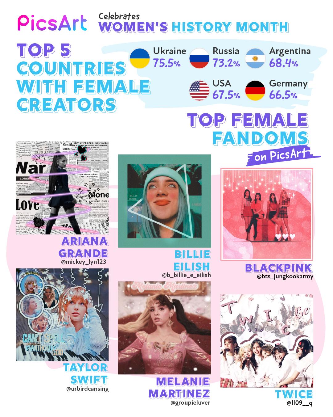 Top female fandoms: Ariana Grande, Billie Eilish, Blackpink, Taylor Swift, Melanie Martinez, TWICE